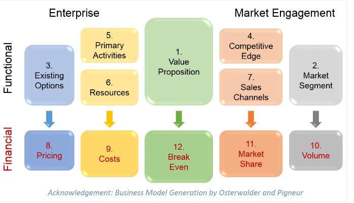 Business Blueprint Simplified 1