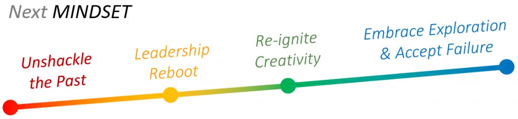 innovation mindset - InspiringNext