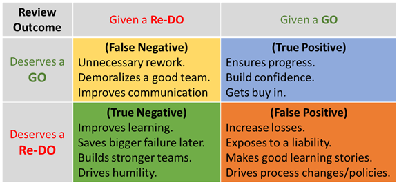 Managing Risk in an Innovation Project