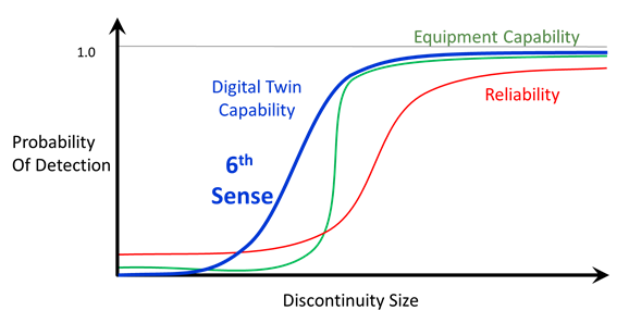 Discontinuity Size