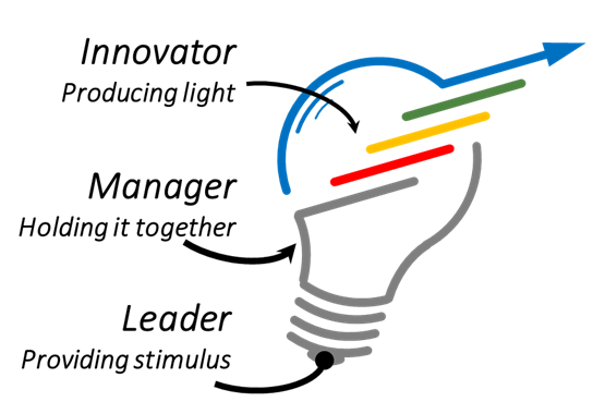 Innovation Managing and Leading